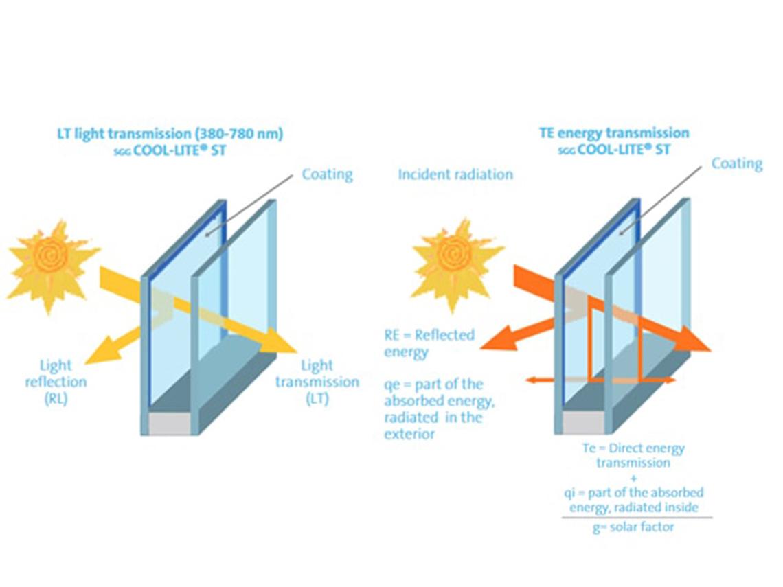 جدول ضرایب تبادل حرارتی انواع شیشه های ساختمان
